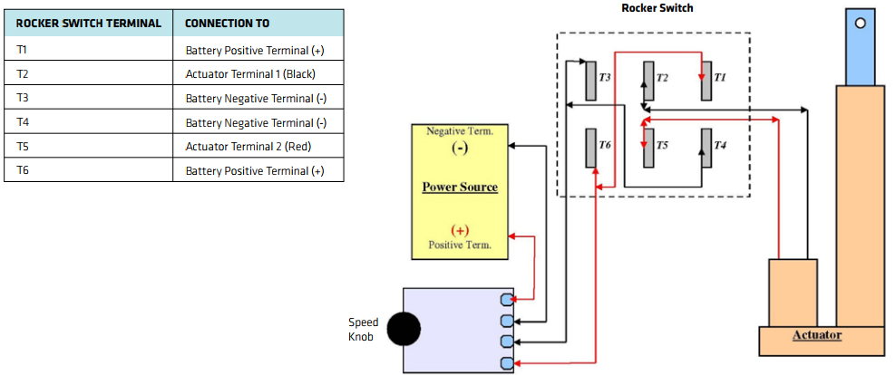 Control The Speed Of Linear Actuator With Controller