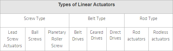 types of actuators